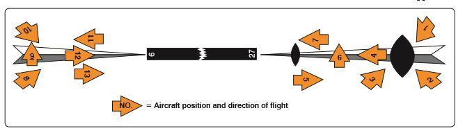 Navigation Systems - FLY8MA Flight Training